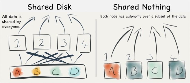 Shared Nothing v s  Shared Disk Architectures: An Independent View
